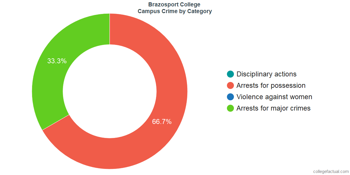 On-Campus Crime and Safety Incidents at Brazosport College by Category