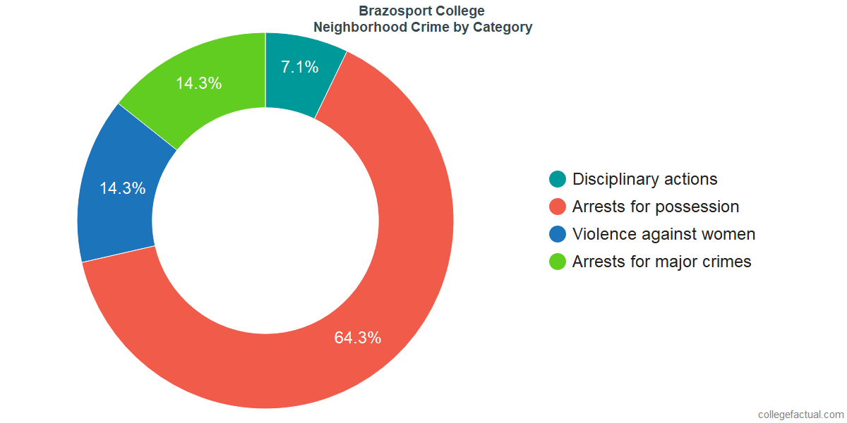Lake Jackson Neighborhood Crime and Safety Incidents at Brazosport College by Category