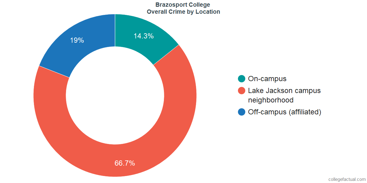 Overall Crime and Safety Incidents at Brazosport College by Location