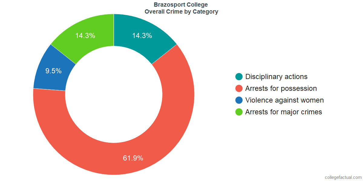 Overall Crime and Safety Incidents at Brazosport College by Category