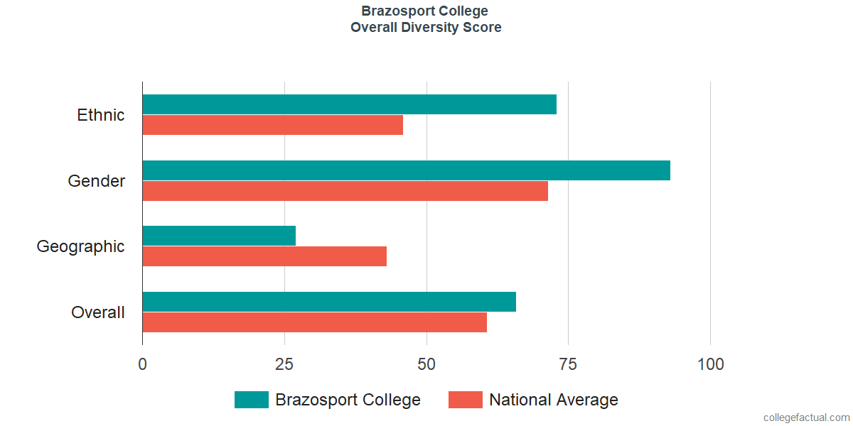 Overall Diversity at Brazosport College