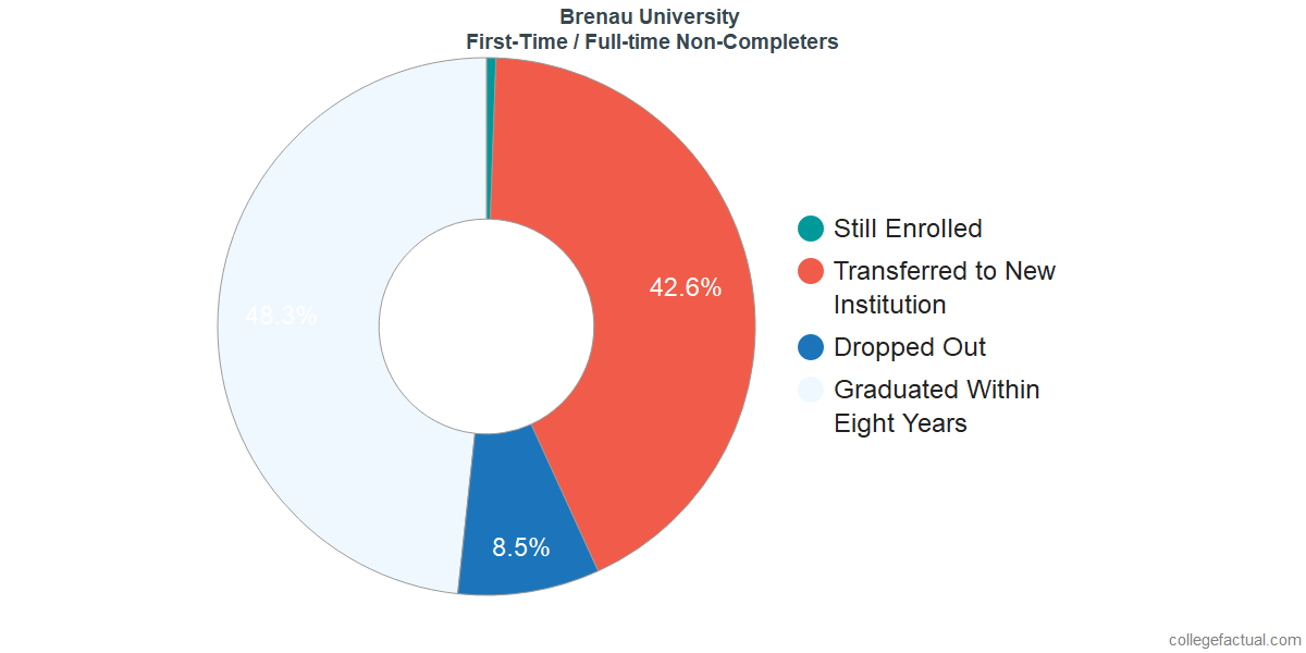 Non-completion rates for first-time / full-time students at Brenau University