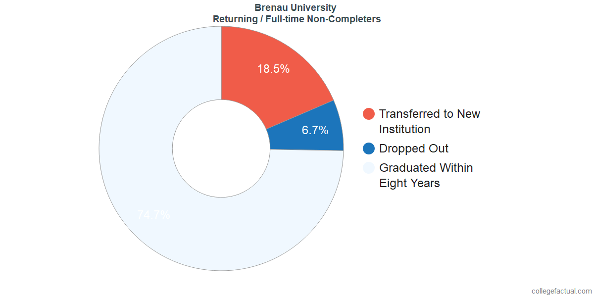 Non-completion rates for returning / full-time students at Brenau University