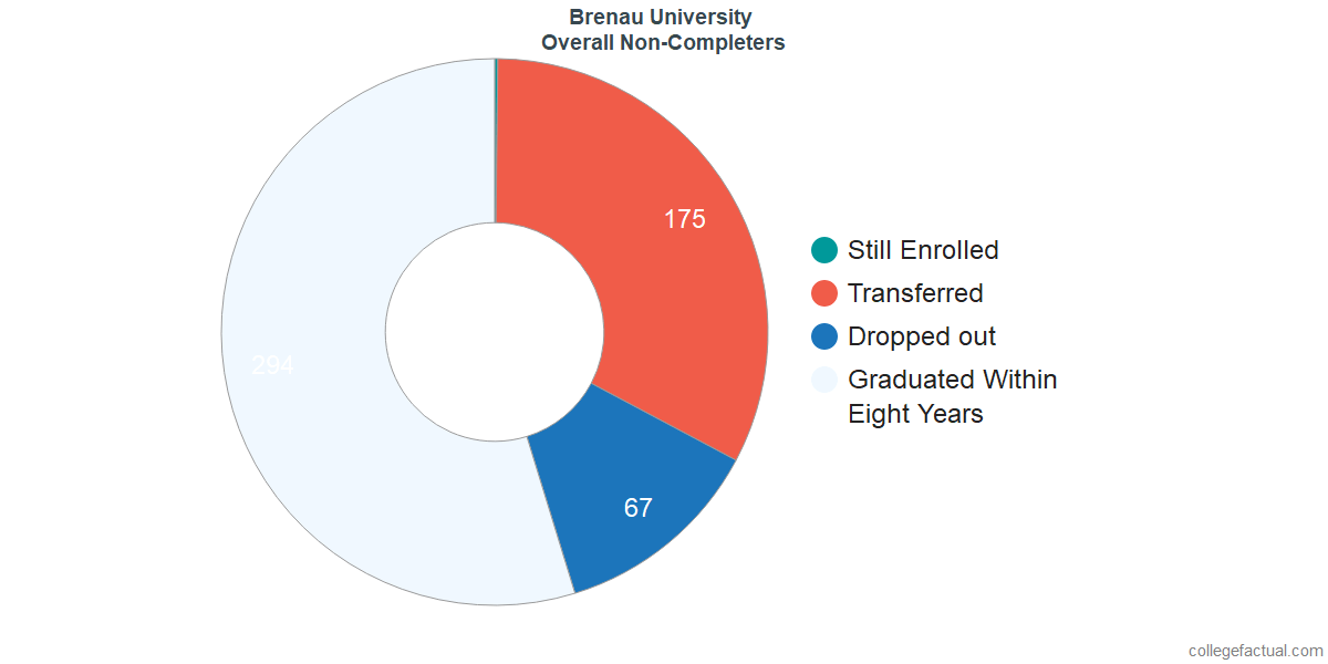 outcomes for students who failed to graduate from Brenau University