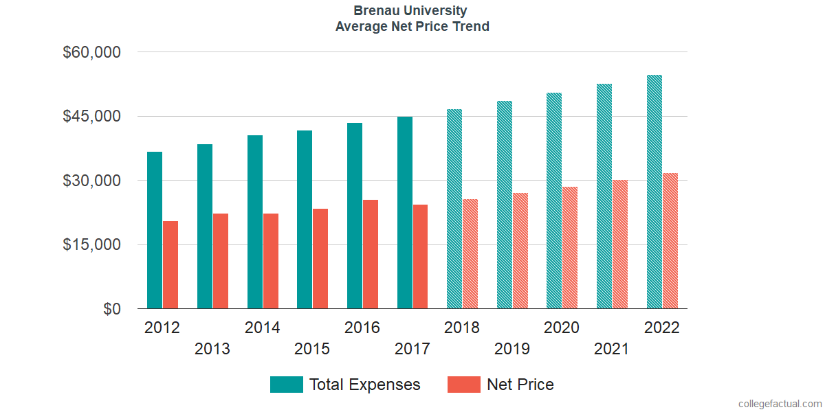 Average Net Price at Brenau University
