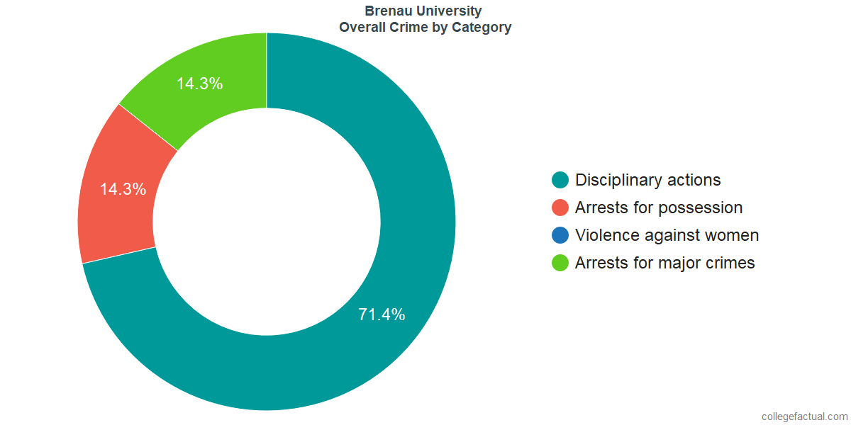 Overall Crime and Safety Incidents at Brenau University by Category