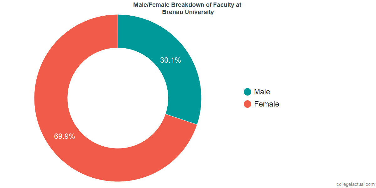 Male/Female Diversity of Faculty at Brenau University