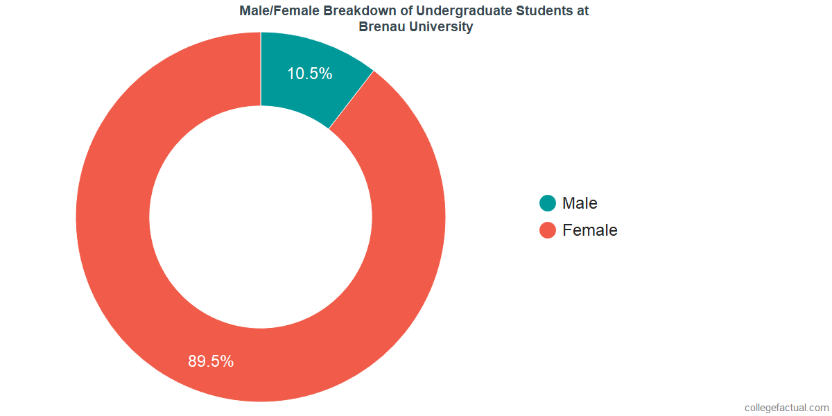 Male/Female Diversity of Undergraduates at Brenau University