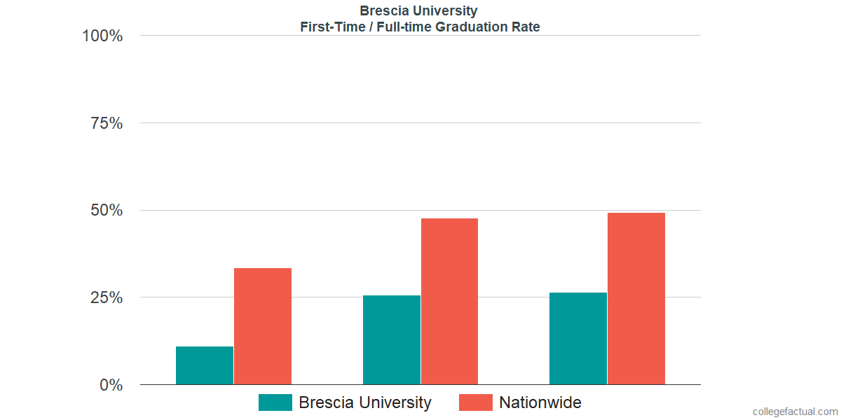 Graduation rates for first-time / full-time students at Brescia University