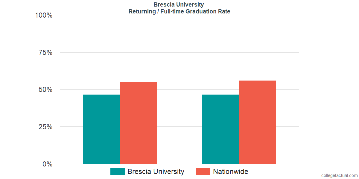 Graduation rates for returning / full-time students at Brescia University
