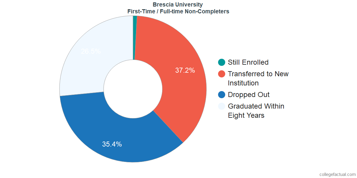 Non-completion rates for first-time / full-time students at Brescia University
