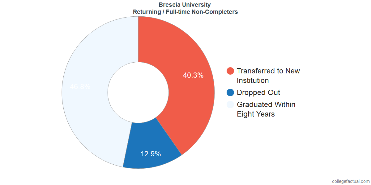 Non-completion rates for returning / full-time students at Brescia University