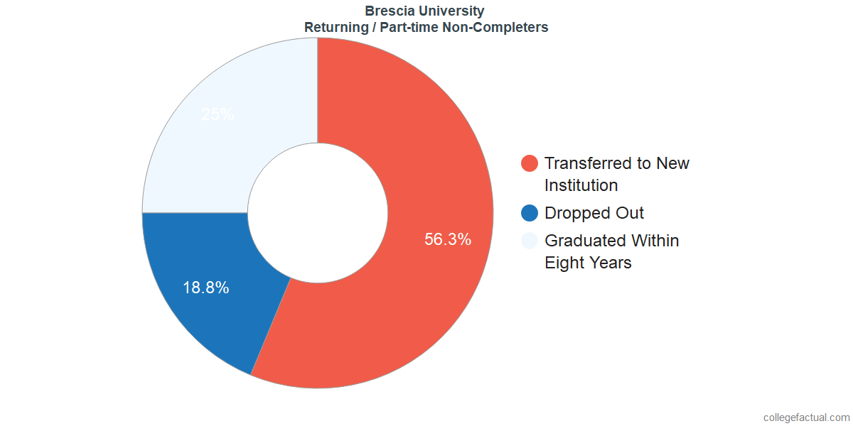 Non-completion rates for returning / part-time students at Brescia University