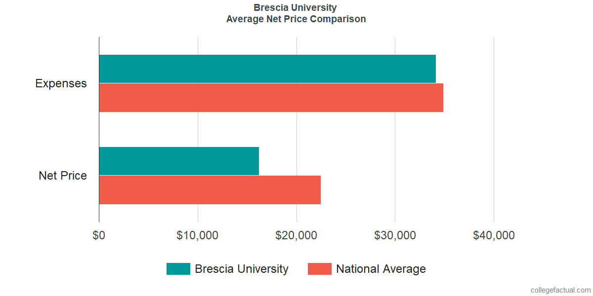 Net Price Comparisons at Brescia University