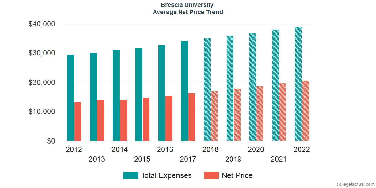Net Price Trends at Brescia University