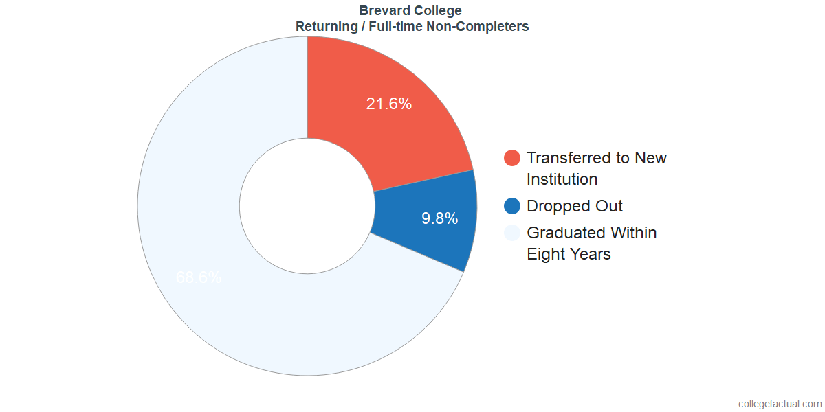 Non-completion rates for returning / full-time students at Brevard College