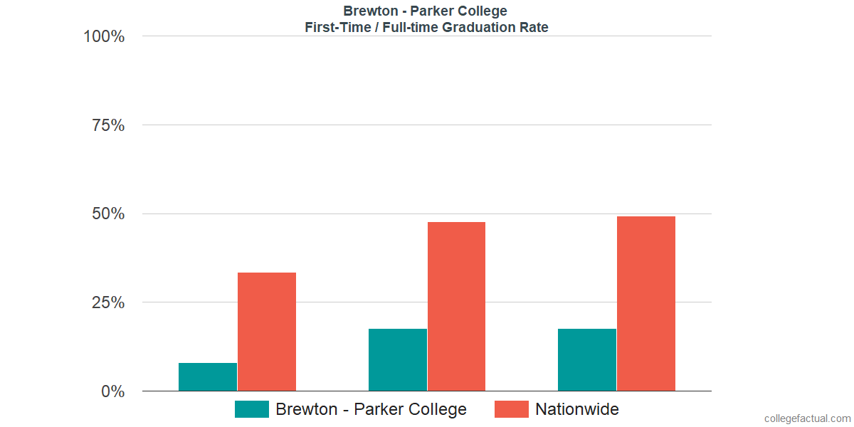 Graduation rates for first-time / full-time students at Brewton - Parker College