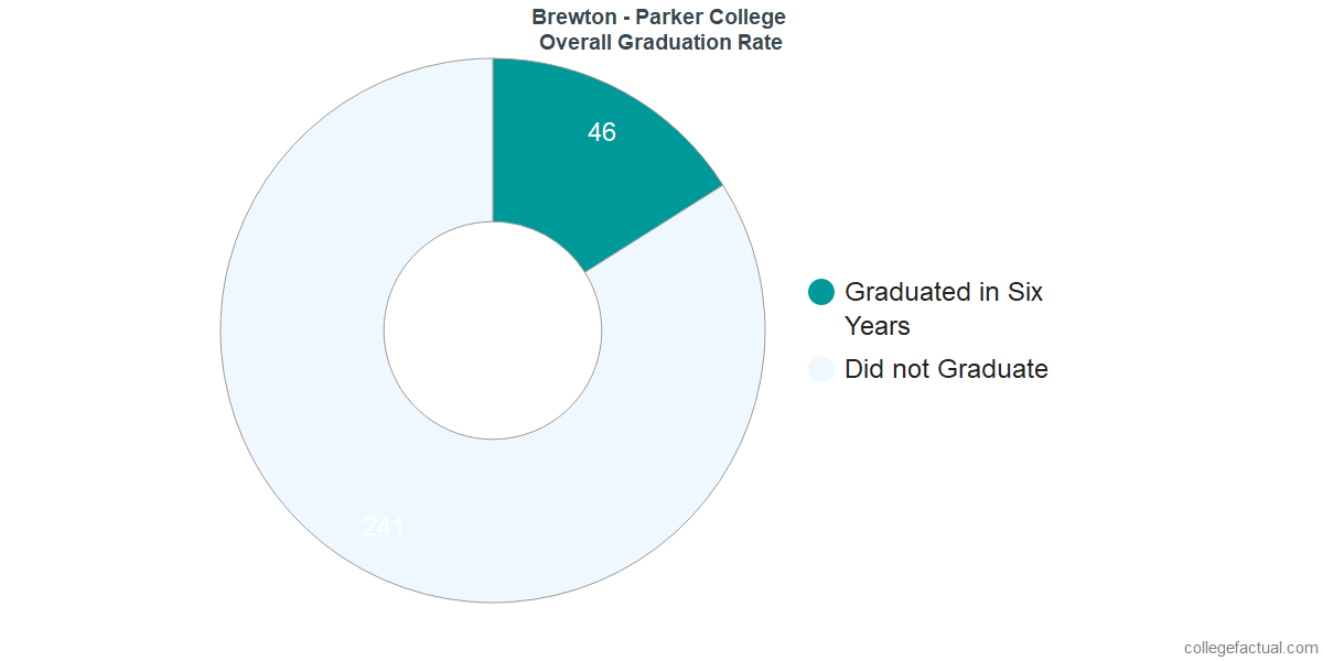 Undergraduate Graduation Rate at Brewton - Parker College
