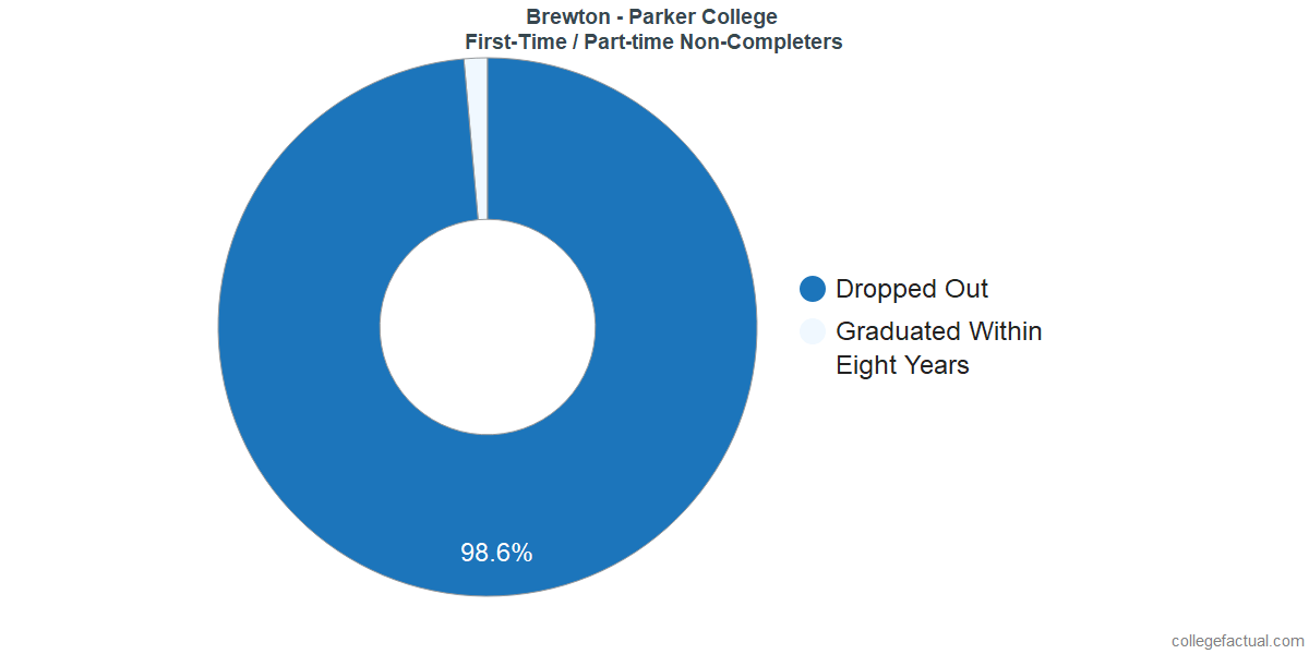 Non-completion rates for first-time / part-time students at Brewton - Parker College