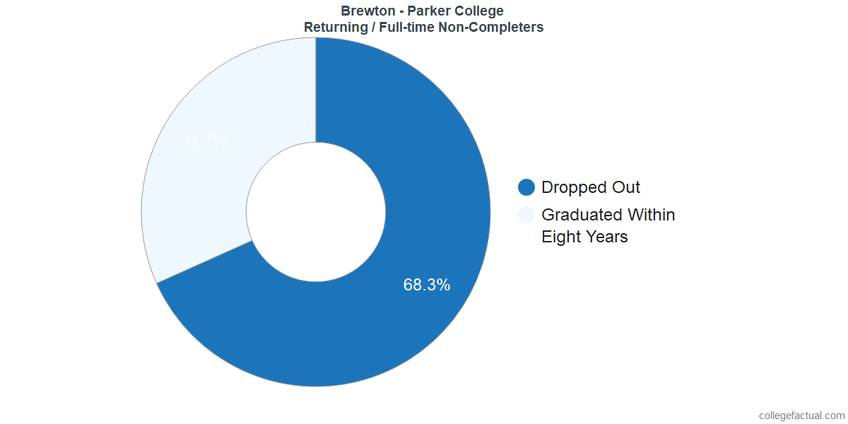 Non-completion rates for returning / full-time students at Brewton - Parker College