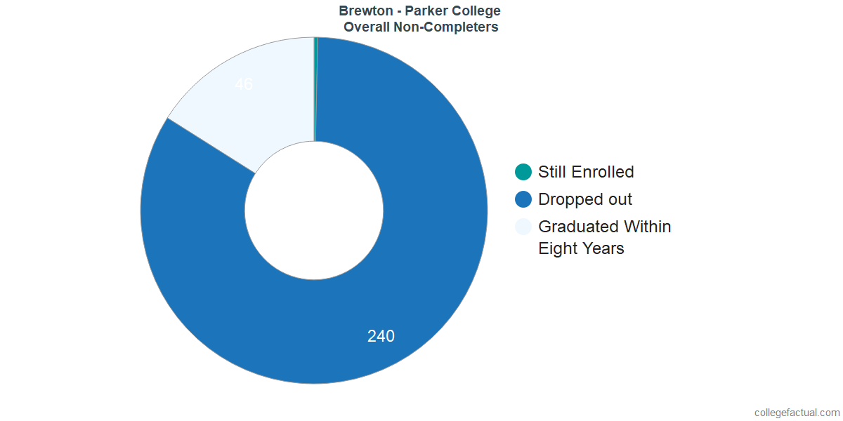 outcomes for students who failed to graduate from Brewton - Parker College