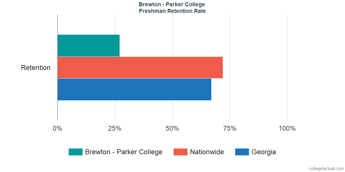 Freshman Retention Rate at Brewton - Parker College