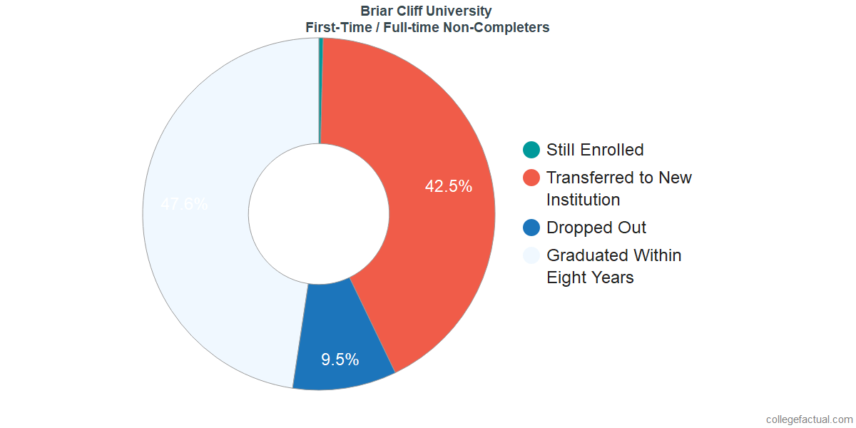 Non-completion rates for first-time / full-time students at Briar Cliff University