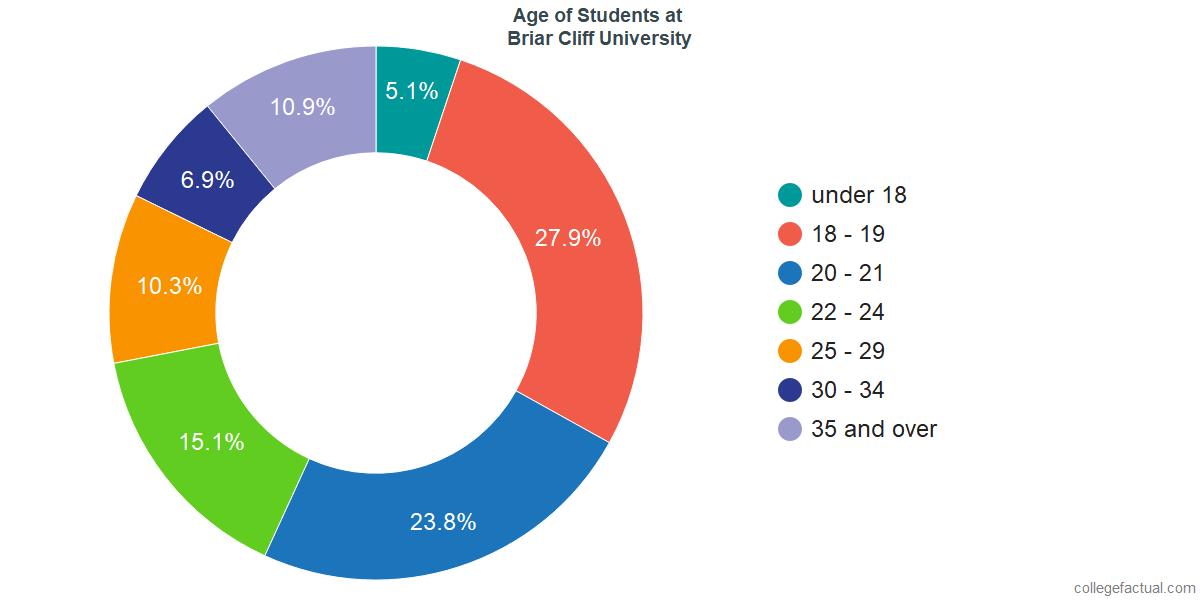 Age of Undergraduates at Briar Cliff University