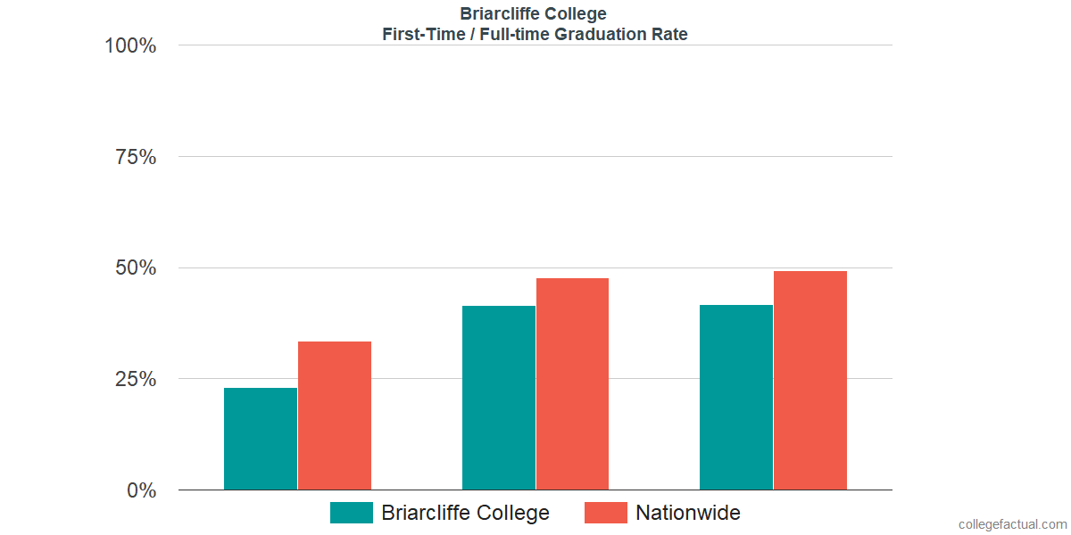 Graduation rates for first-time / full-time students at Briarcliffe College