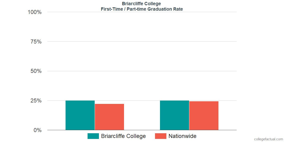 Graduation rates for first-time / part-time students at Briarcliffe College