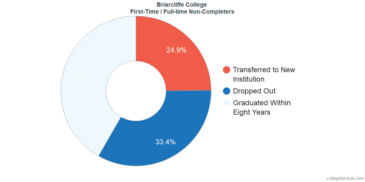Non-completion rates for first-time / full-time students at Briarcliffe College