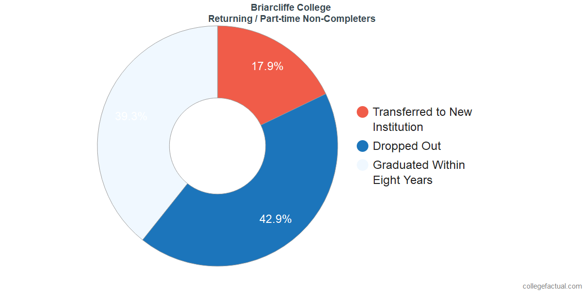 Non-completion rates for returning / part-time students at Briarcliffe College