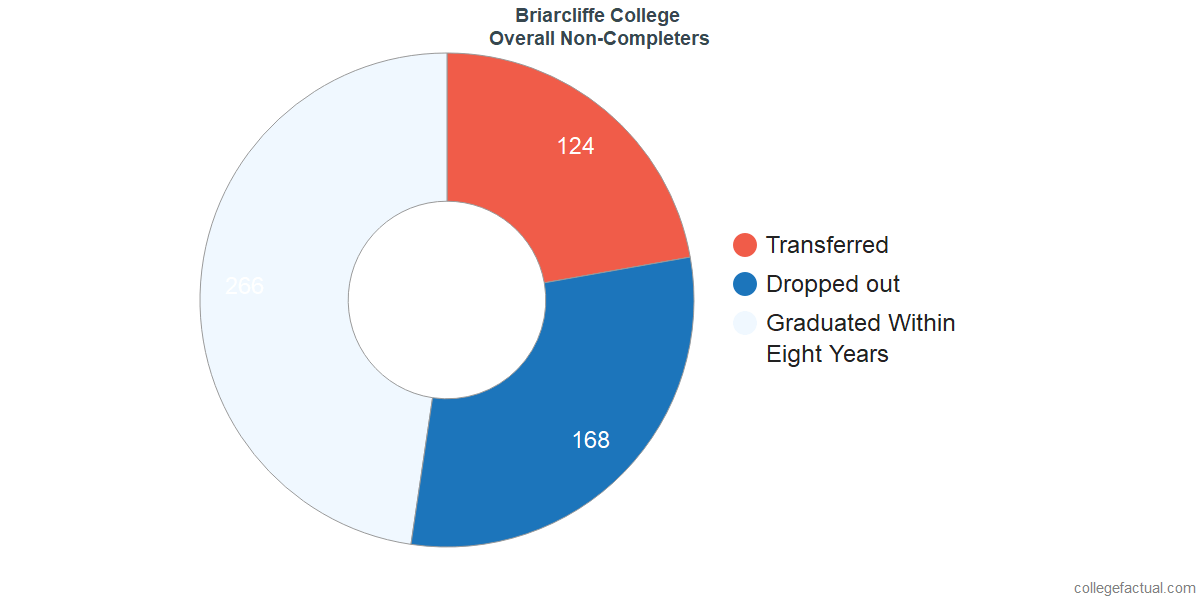 outcomes for students who failed to graduate from Briarcliffe College