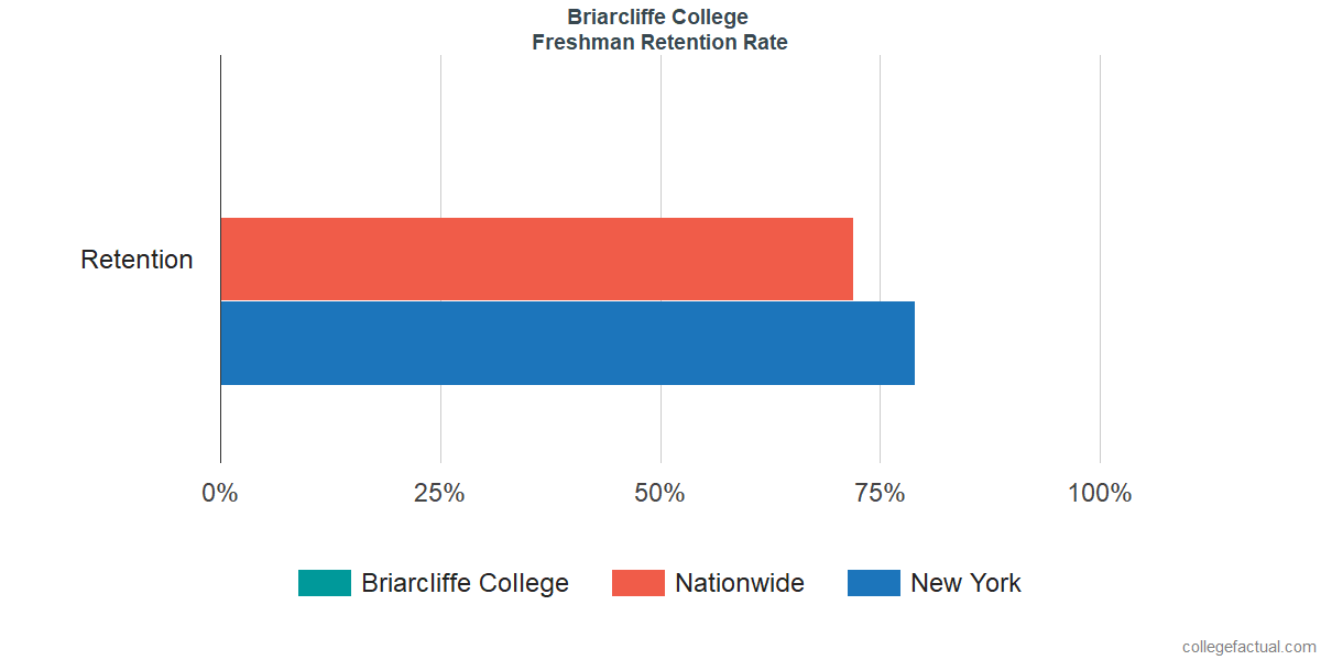 Freshman Retention Rate at Briarcliffe College