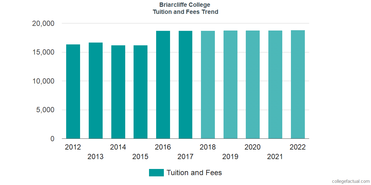 Tuition and Fees Trends at Briarcliffe College