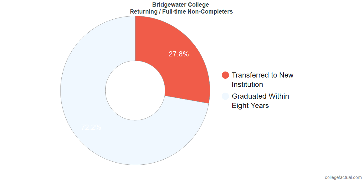 Non-completion rates for returning / full-time students at Bridgewater College