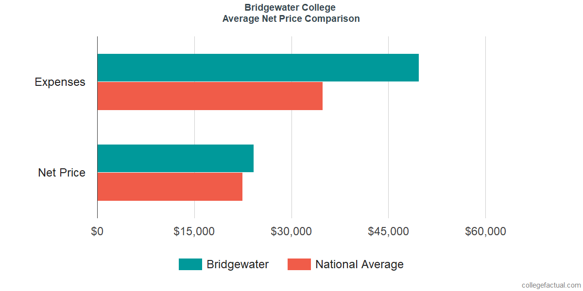 Net Price Comparisons at Bridgewater College