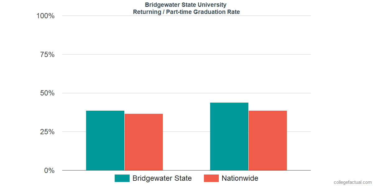Graduation rates for returning / part-time students at Bridgewater State University