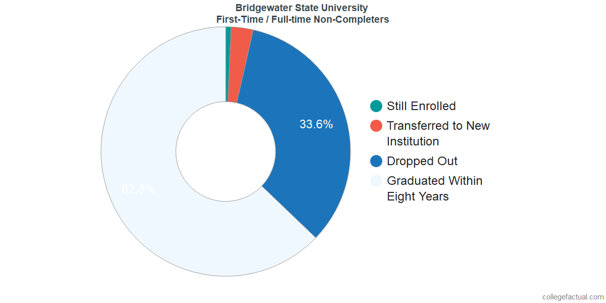 Non-completion rates for first-time / full-time students at Bridgewater State University