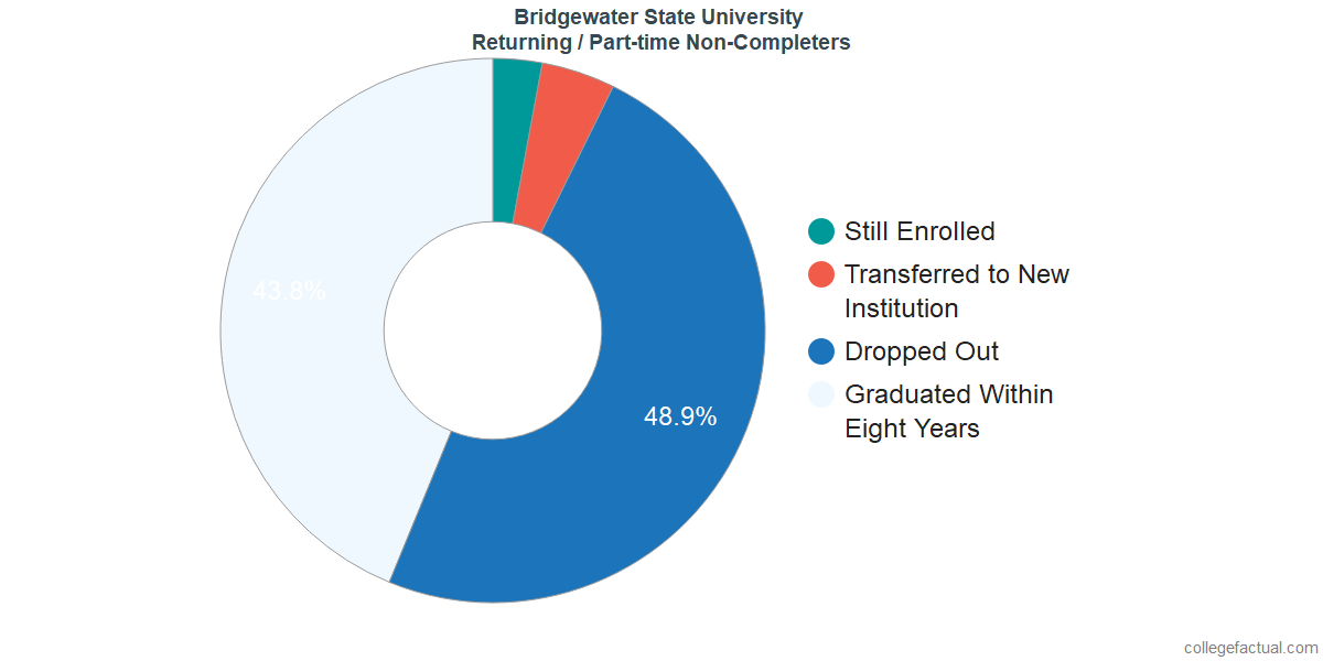 Non-completion rates for returning / part-time students at Bridgewater State University