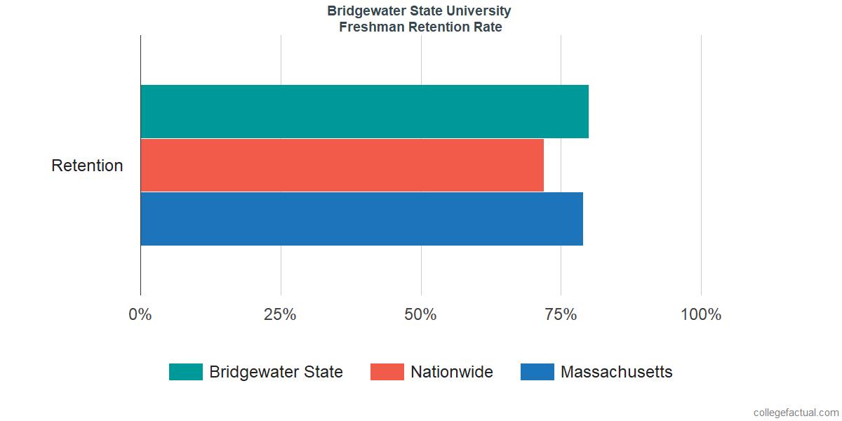 Freshman Retention Rate at Bridgewater State University