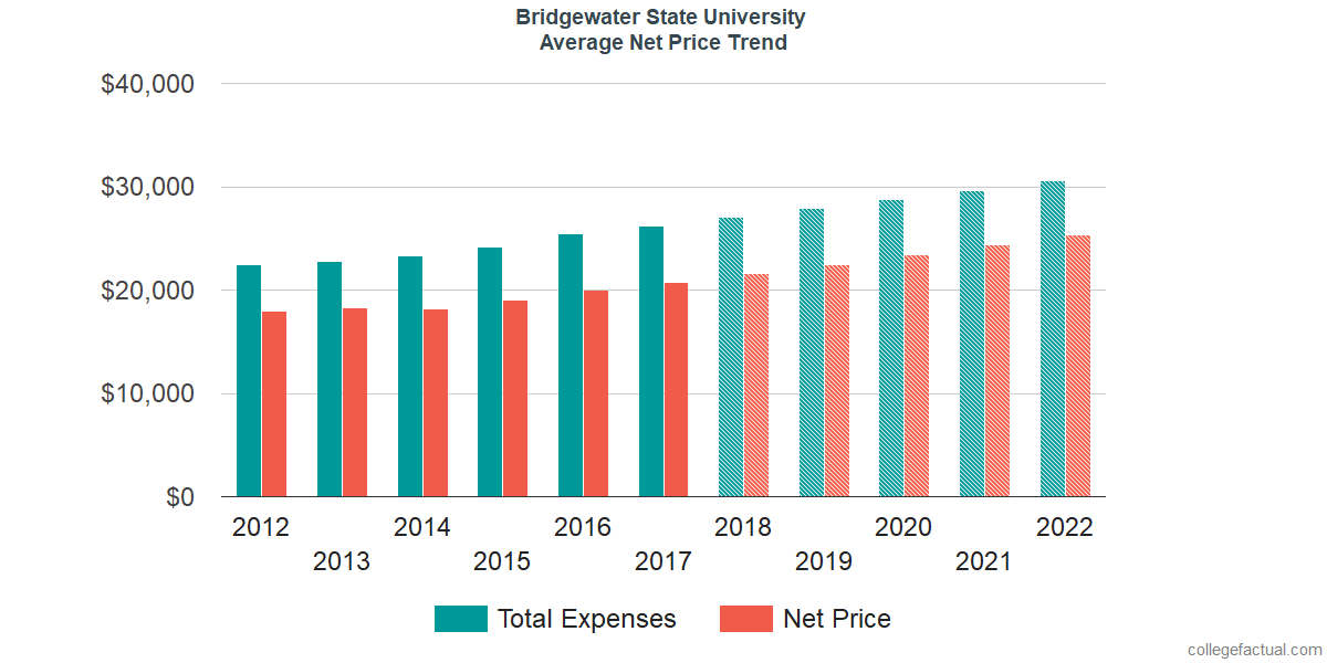 Net Price Trends at Bridgewater State University
