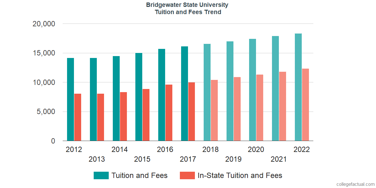 Tuition and Fees Trends at Bridgewater State University