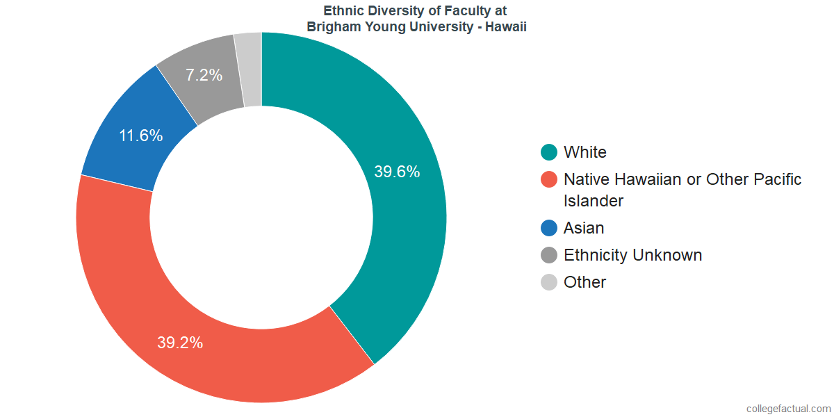 Ethnic Diversity of Faculty at Brigham Young University - Hawaii