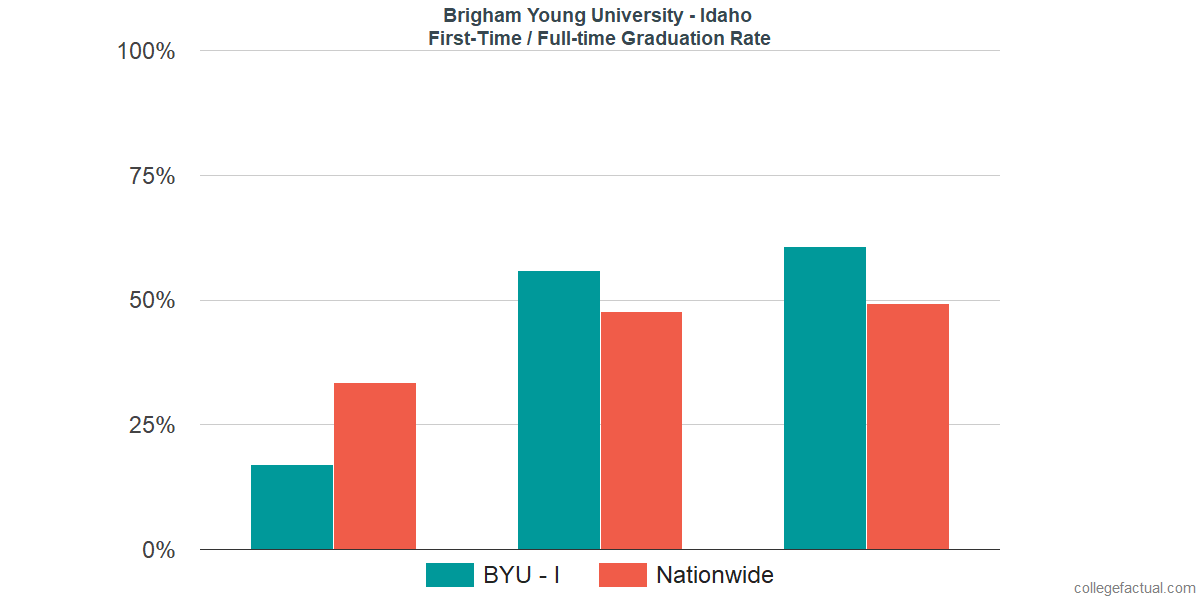 Graduation rates for first-time / full-time students at Brigham Young University - Idaho