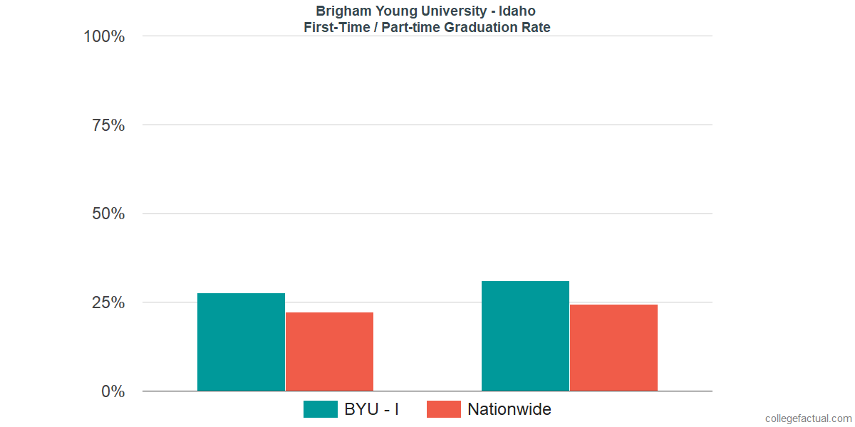 Graduation rates for first-time / part-time students at Brigham Young University - Idaho