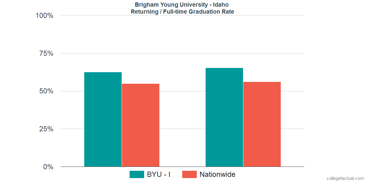 Graduation rates for returning / full-time students at Brigham Young University - Idaho