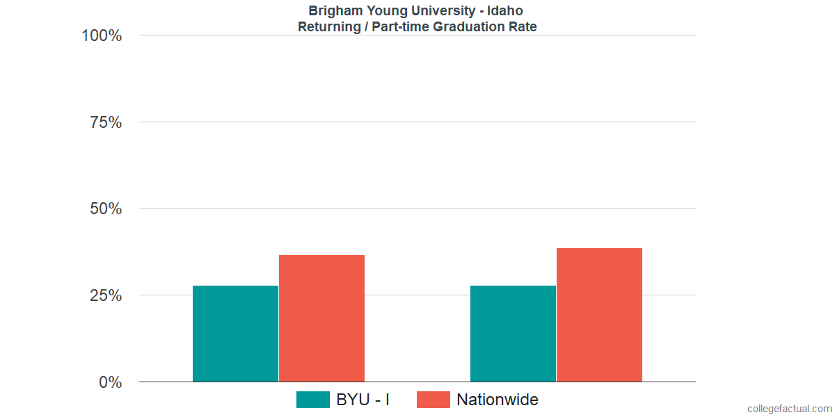 Graduation rates for returning / part-time students at Brigham Young University - Idaho