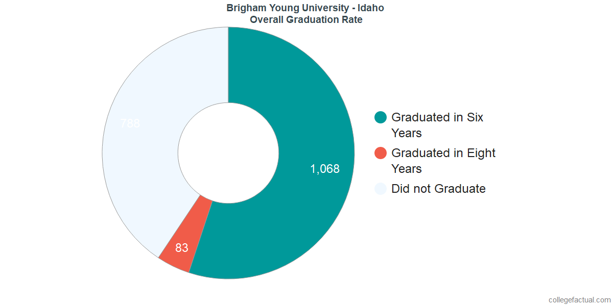 Undergraduate Graduation Rate at Brigham Young University - Idaho