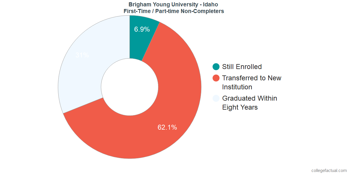 Non-completion rates for first-time / part-time students at Brigham Young University - Idaho